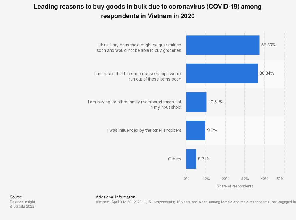 Statistic: Leading reasons to buy goods in bulk due to coronavirus (COVID-19) among respondents in Vietnam in 2020   Statista