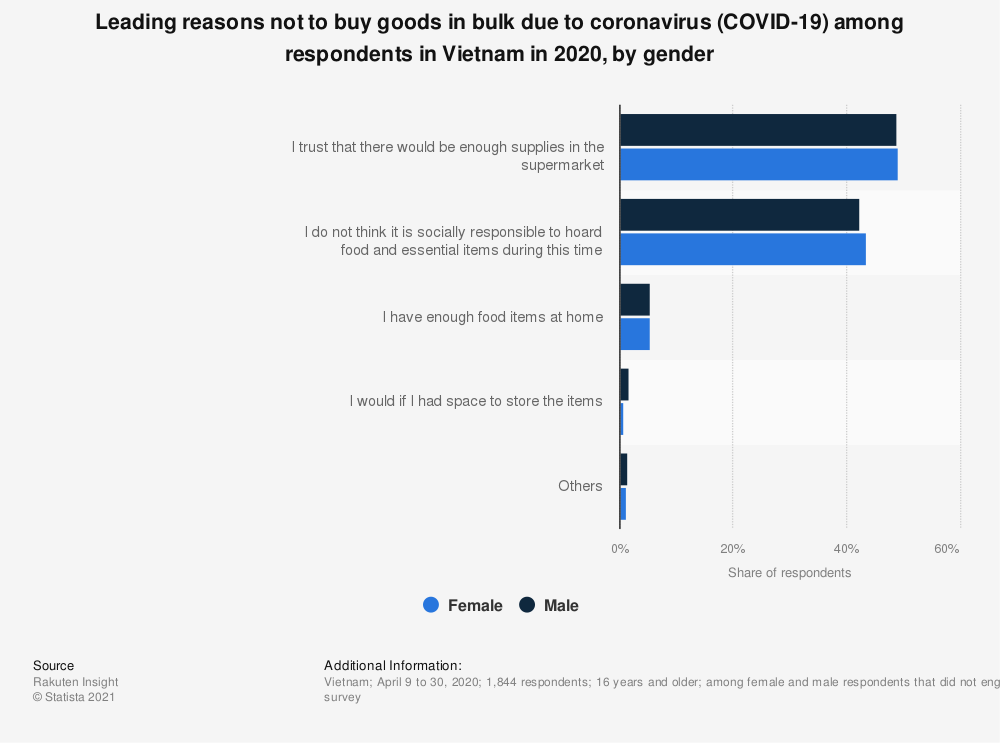 Statistic: Leading reasons not to buy goods in bulk due to coronavirus (COVID-19) among respondents in Vietnam in 2020, by gender | Statista