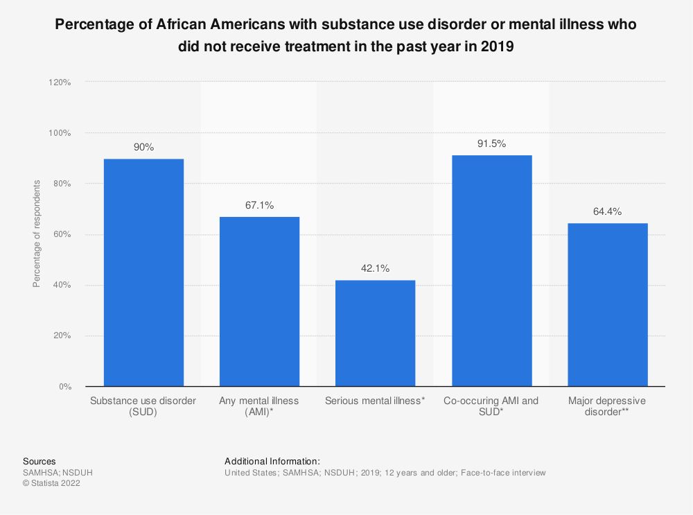 Statistic: Percentage of African Americans with substance use disorder or mental illness who did not receive treatment in the past year in 2019 | Statista