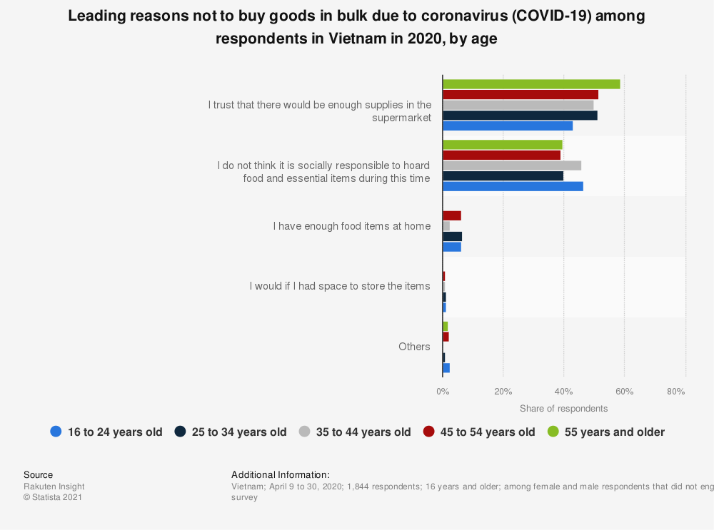 Statistic: Leading reasons not to buy goods in bulk due to coronavirus (COVID-19) among respondents in Vietnam in 2020, by age | Statista