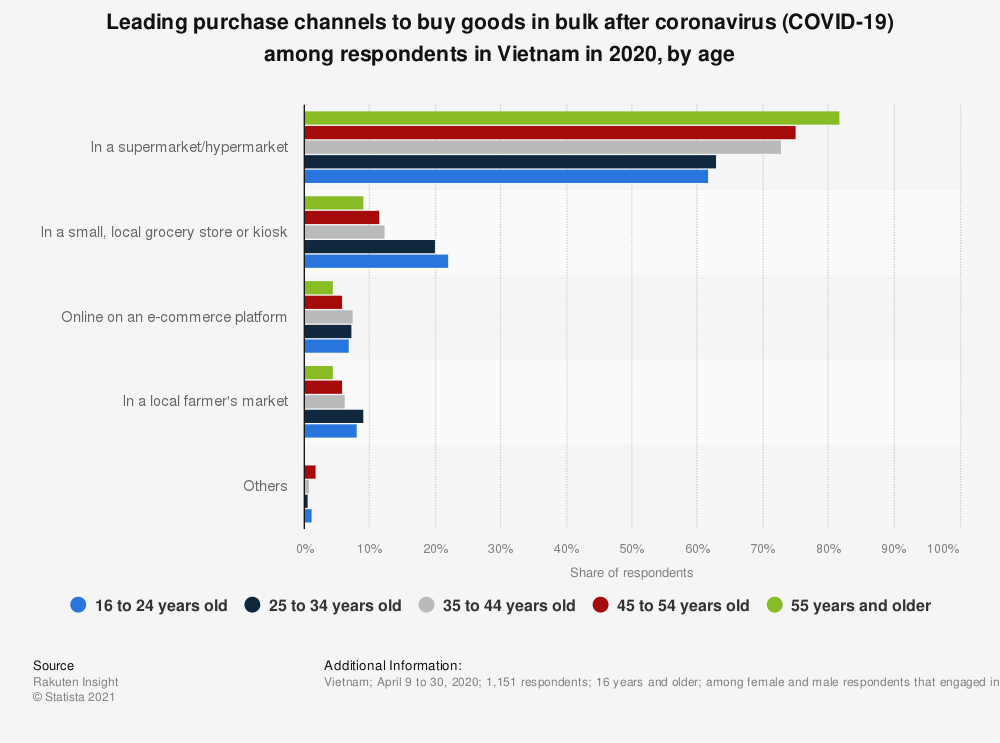 Statistic: Leading purchase channels to buy goods in bulk after coronavirus (COVID-19) among respondents in Vietnam in 2020, by age   Statista