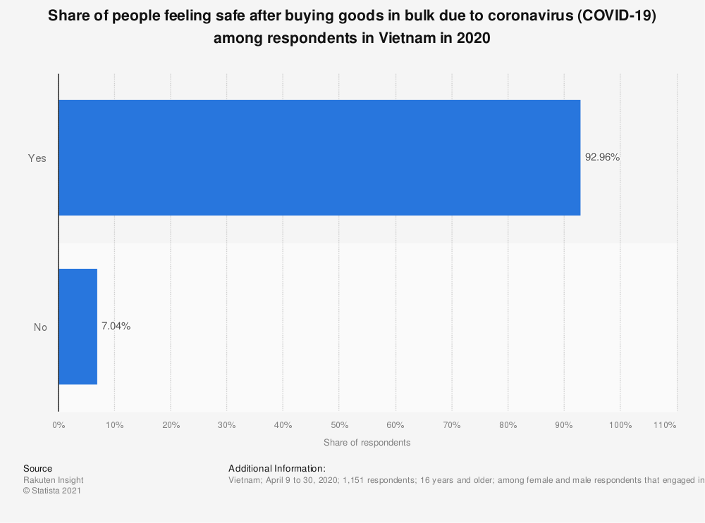 Statistic: Share of people feeling safe after buying goods in bulk due to coronavirus (COVID-19) among respondents in Vietnam in 2020   Statista