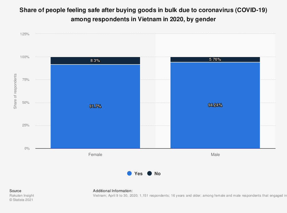 Statistic: Share of people feeling safe after buying goods in bulk due to coronavirus (COVID-19) among respondents in Vietnam in 2020, by gender | Statista