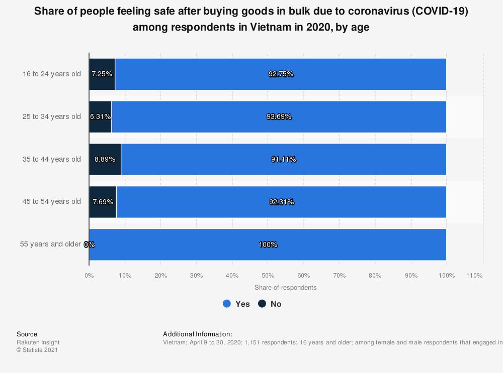 Statistic: Share of people feeling safe after buying goods in bulk due to coronavirus (COVID-19) among respondents in Vietnam in 2020, by age | Statista