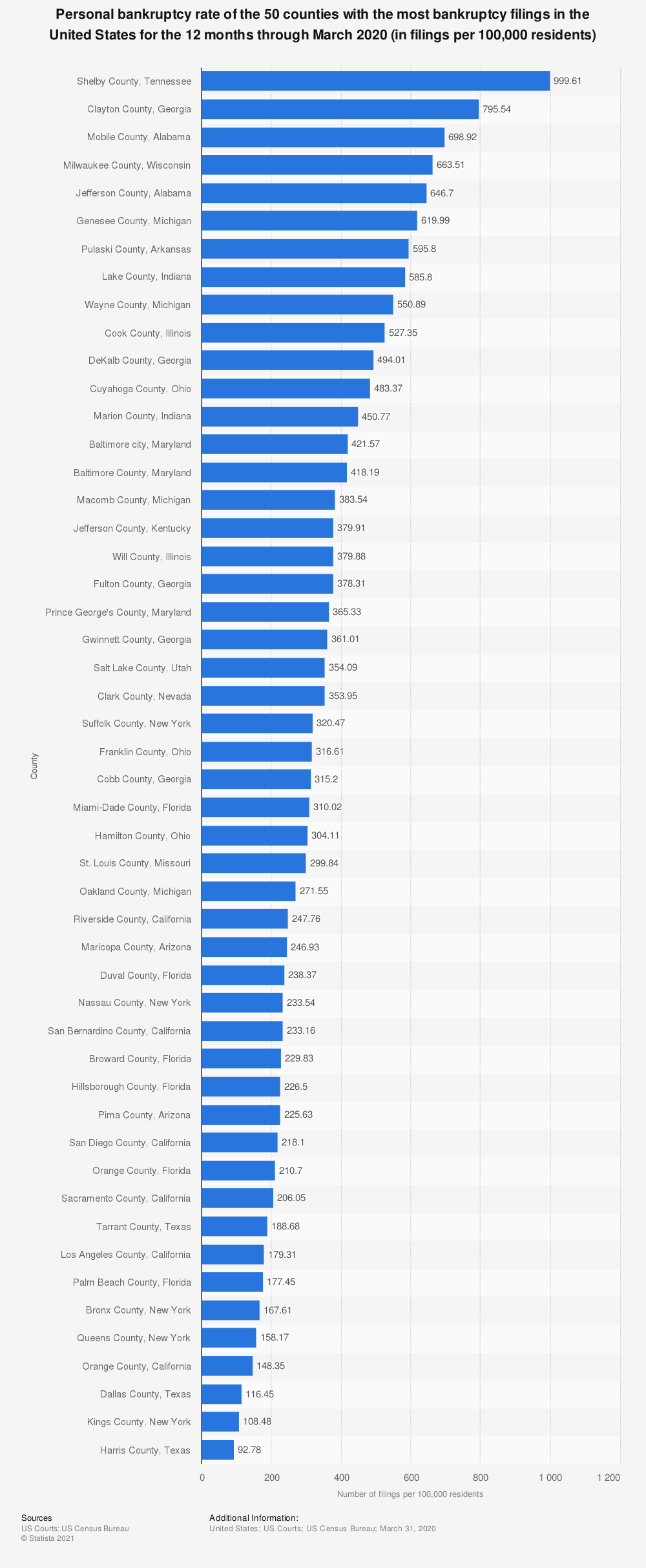 Statistic: Personal bankruptcy rate of the 50 counties with the most bankruptcy filings in the United States for the 12 months through March 2020 (in filings per 100,000 residents) | Statista