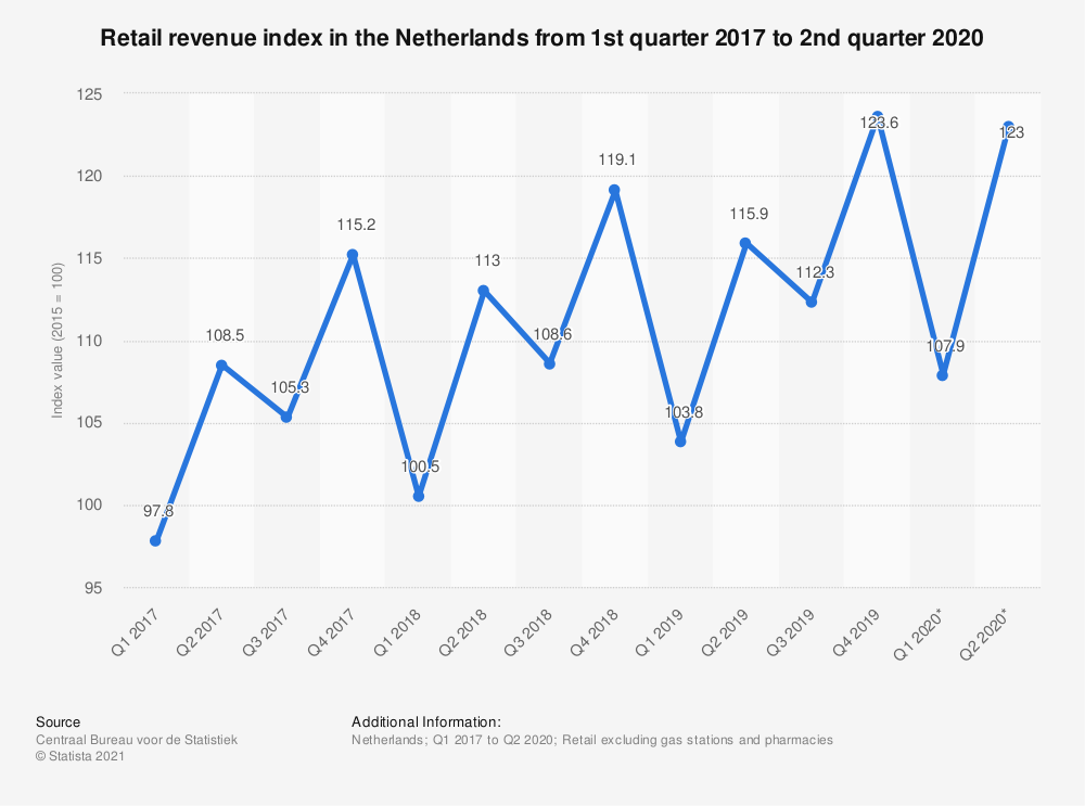 Statistic: Retail revenue index in the Netherlands from 1st quarter 2017 to 2nd quarter 2020 | Statista