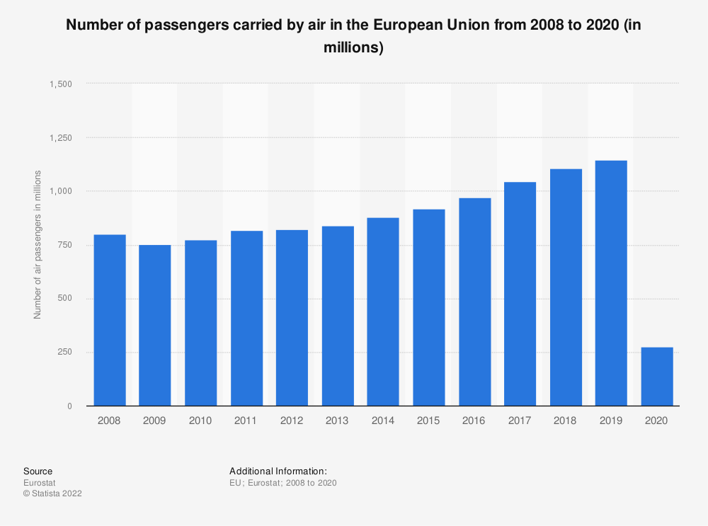 Statistic: Number of passengers carried by air in the European Union (EU-28) from 2008 to 2019 (in millions) | Statista