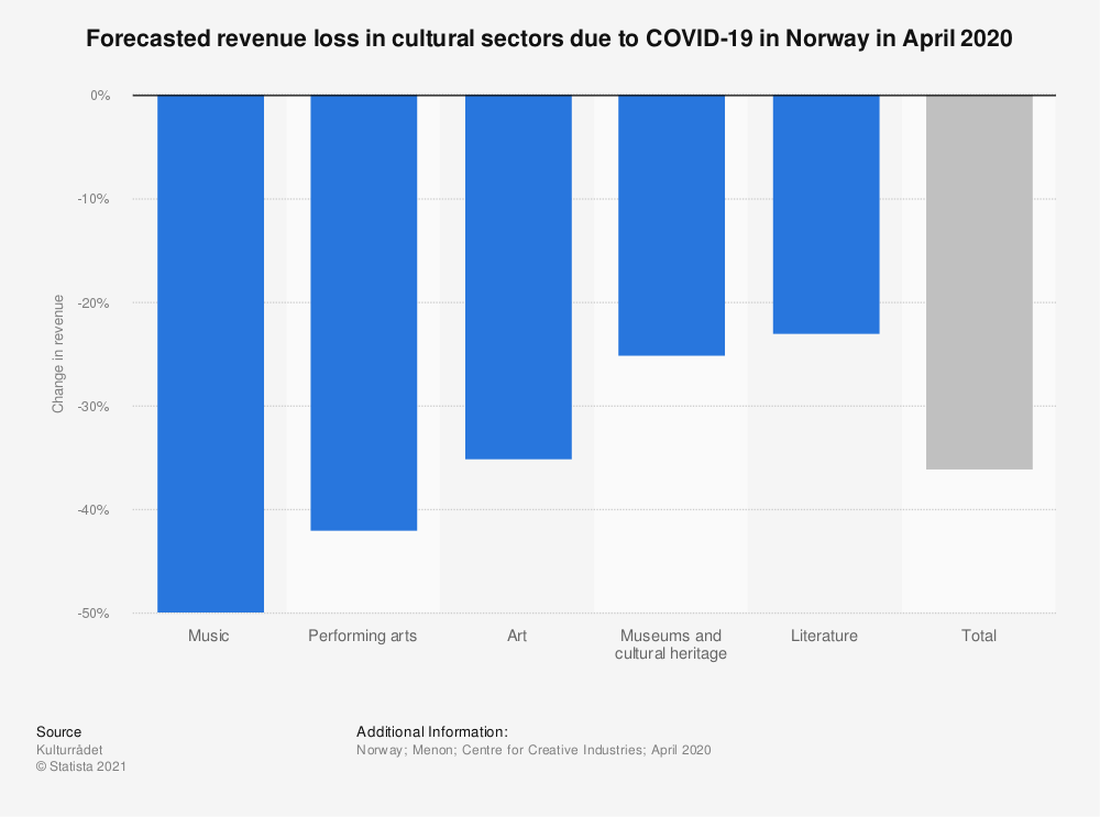 Statistic: Forecasted revenue loss in cultural sectors due to COVID-19 in Norway in April 2020 | Statista