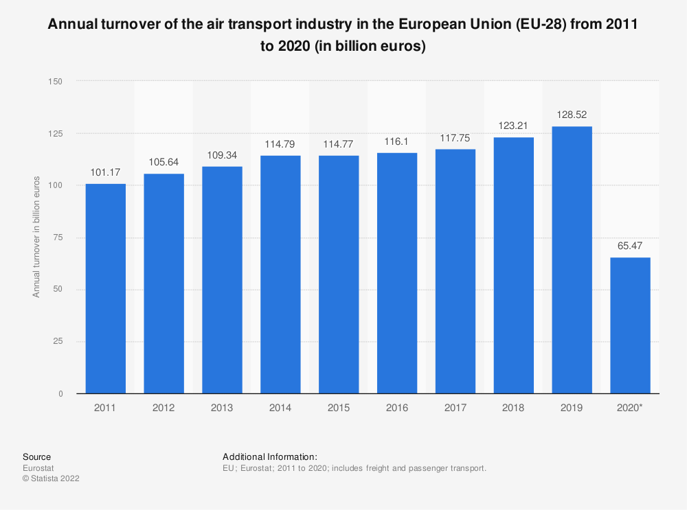 Statistic: Annual turnover of the air transport industry in the European Union (EU-28) from 2011 to 2017 (in billion euros) | Statista