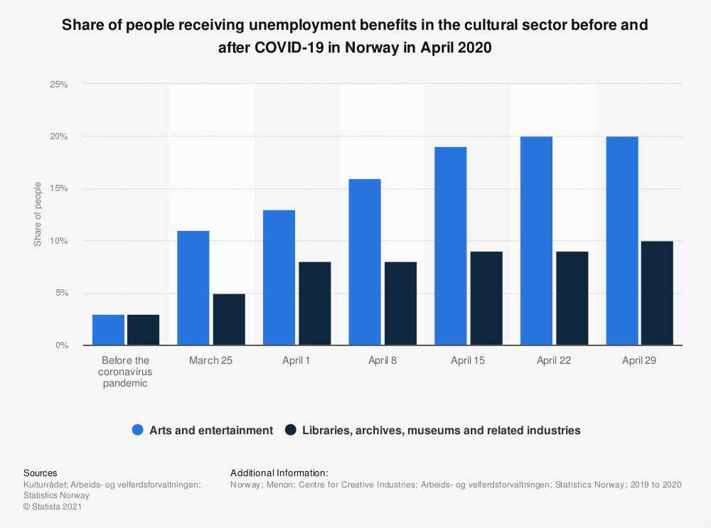 Statistic: Share of people receiving unemployment benefits in the cultural sector before and after COVID-19 in Norway in April 2020 | Statista