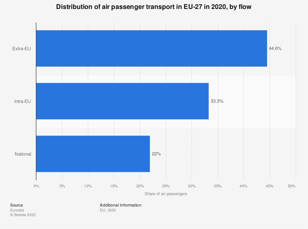 Statistic: Distribution of air passenger transport in EU-28 in 2019, by flow | Statista