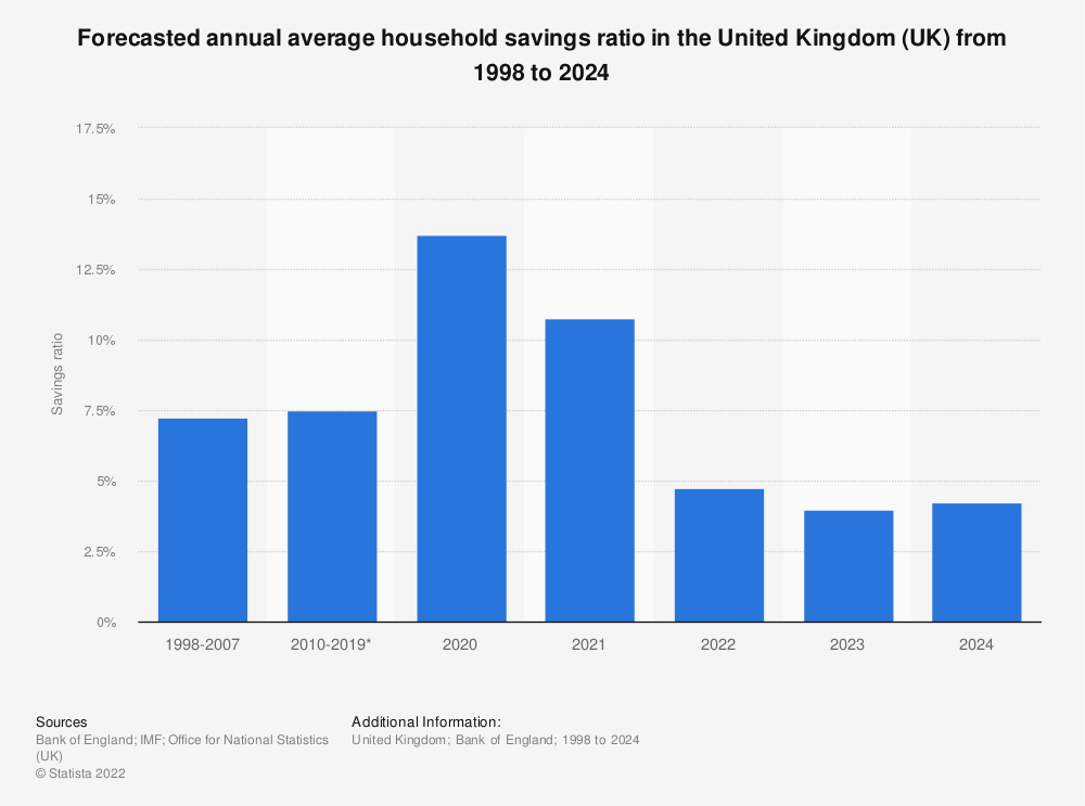Statistic: Forecasted annual average household savings ratio in the United Kingdom (UK) from 2008 to 2022 | Statista