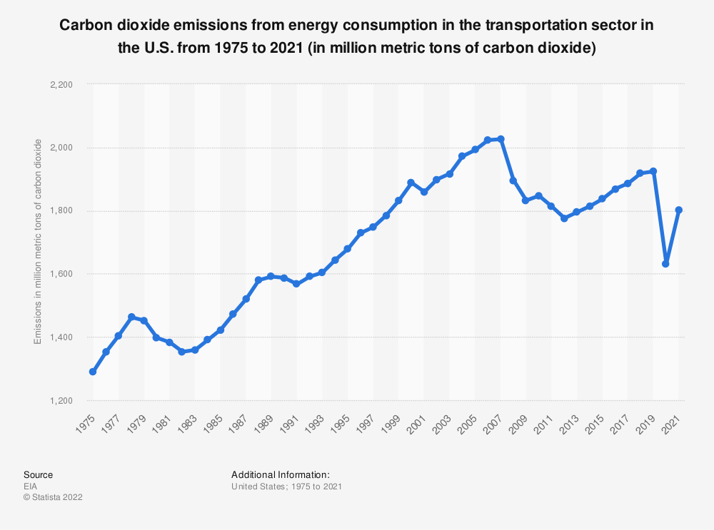 Statistic: Carbon dioxide emissions from energy consumption in the transportation sector in the U.S. from 1975 to 2020 (in million metric tons) | Statista