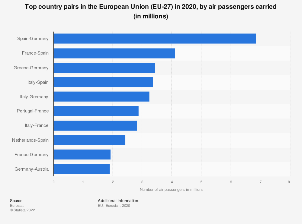Statistic: Top country pairs in the European Union (EU-27) in 2019, by air passengers carried (in millions) | Statista