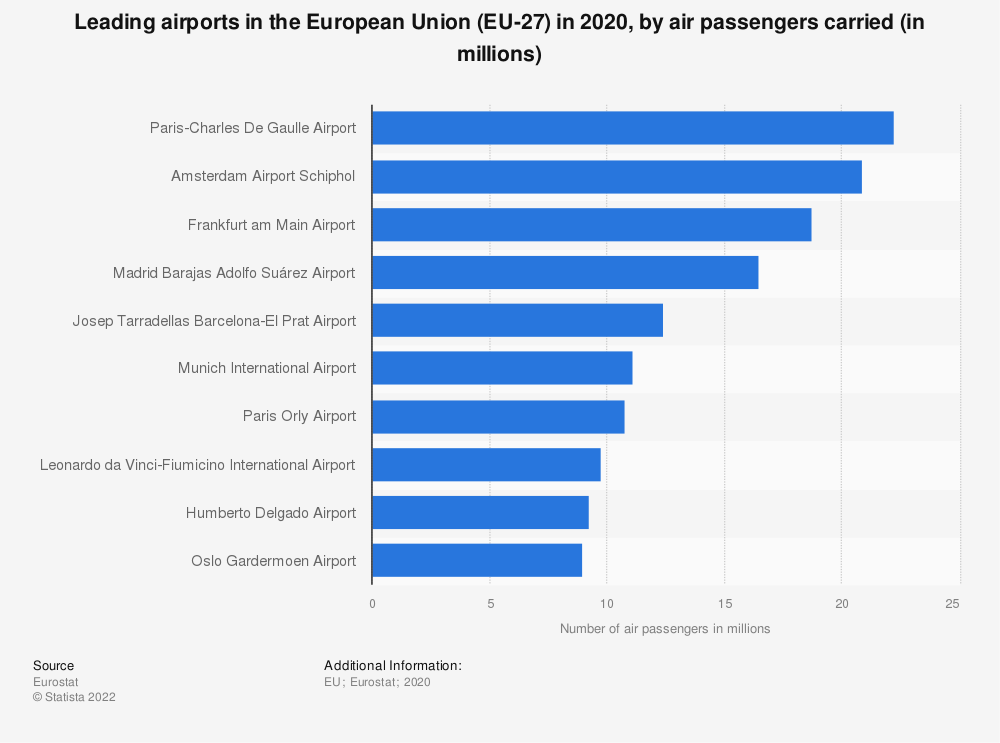 Statistic: Leading airports in the European Union (EU-28) in 2019, by air passengers carried (in millions) | Statista