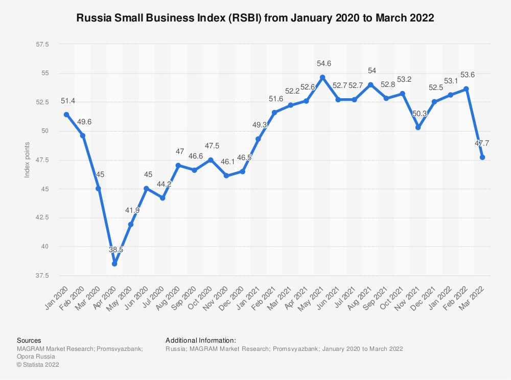 Statistic: Russia Small Business Index (RSBI) from January 2020 to March 2021   Statista