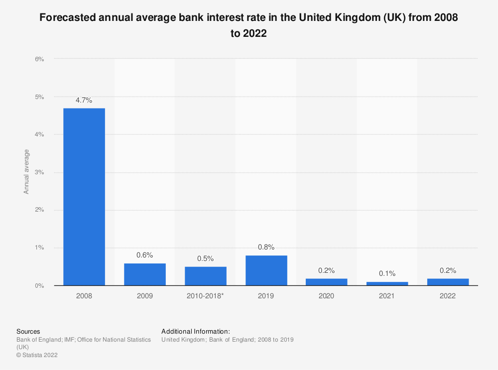 Statistic: Forecasted annual average bank interest rate in the United Kingdom (UK) from 2008 to 2022 | Statista
