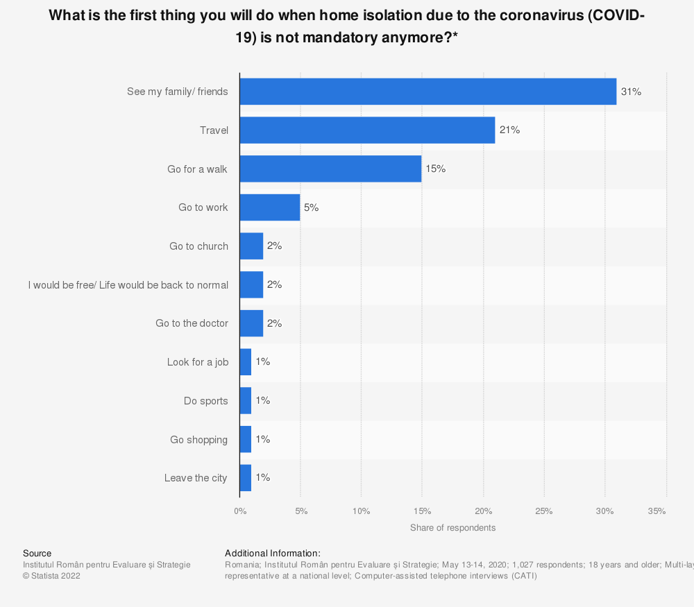 Statistic: What is the first thing you will do when home isolation due to the coronavirus (COVID-19) is not mandatory anymore?*   Statista