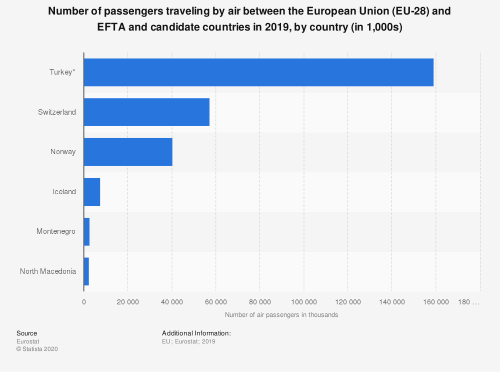 Statistic: Number of passengers traveling by air between the European Union (EU-28) and EFTA and candidate countries in 2018, by country (in 1,000s) | Statista