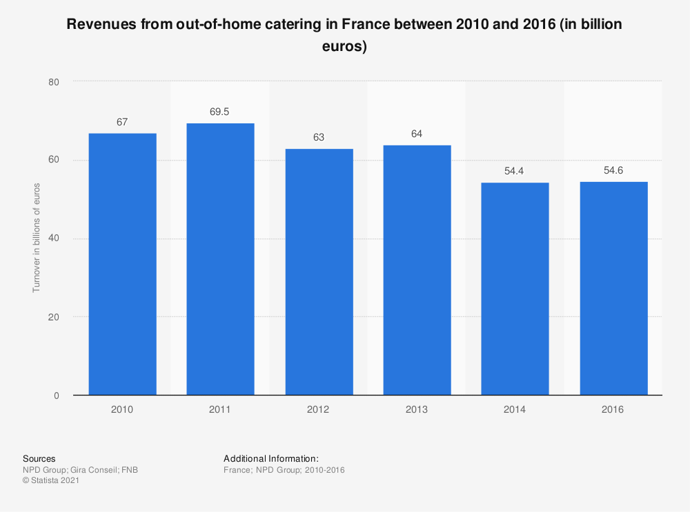 Statistic: Revenues from out-of-home catering in France between 2010 and 2016 (in billion euros) | Statista