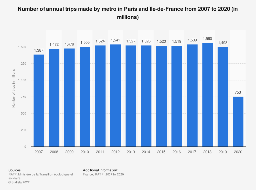 Statistic: Number of annual trips made by metro in Paris and Île-de-France from 2007 to 2019 (in millions) | Statista