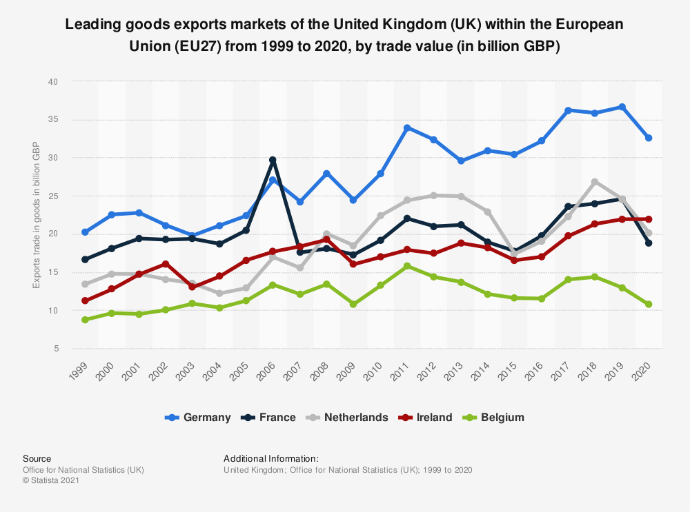 Statistic: Leading goods exports markets of the United Kingdom (UK) within the European Union (EU27) from 1999 to 2019, by trade value (in billion GBP)   Statista