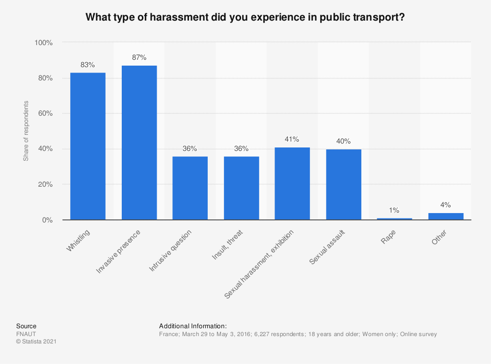 Statistic: What type of harassment did you experience in public transport? | Statista