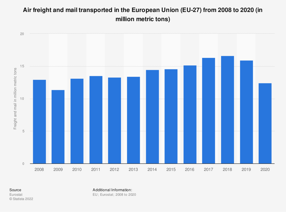 Statistic: Air freight and mail transported in the European Union (EU-28) from 2008 to 2018 (in million metric tons) | Statista