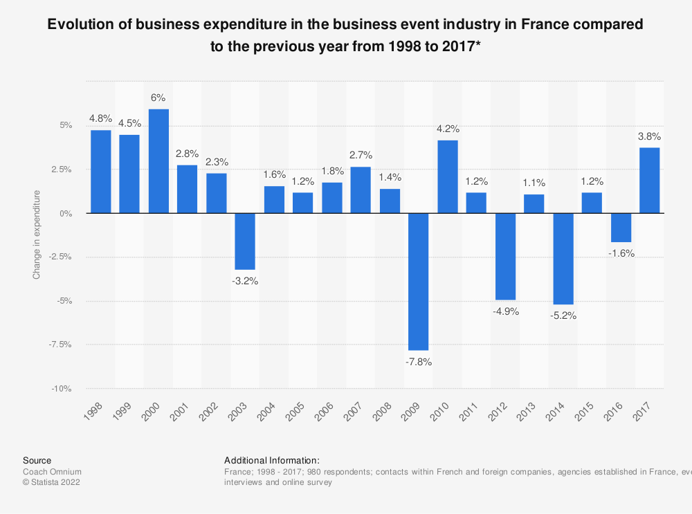 Statistic: Evolution of business expenditure in the business event industry in France compared to the previous year from 1998 to 2017*   Statista