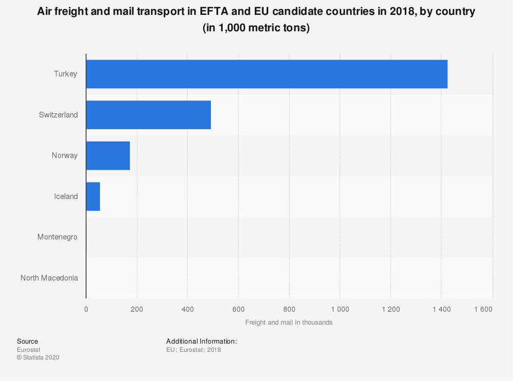 Statistic: Air freight and mail transport in EFTA and EU candidate countries in 2018, by country (in 1,000 metric tons) | Statista
