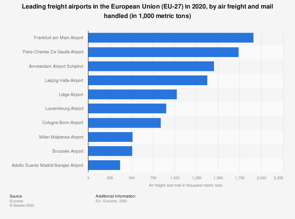 Statistic: Leading freight airports in the European Union (EU-28) in 2018, by air freight and mail handled (in 1,000 metric tons) | Statista