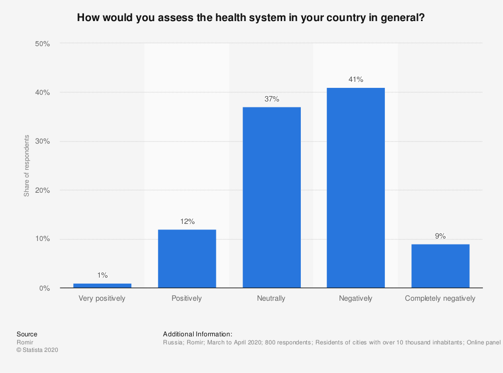 Statistic: How would you assess the health system in your country in general? | Statista