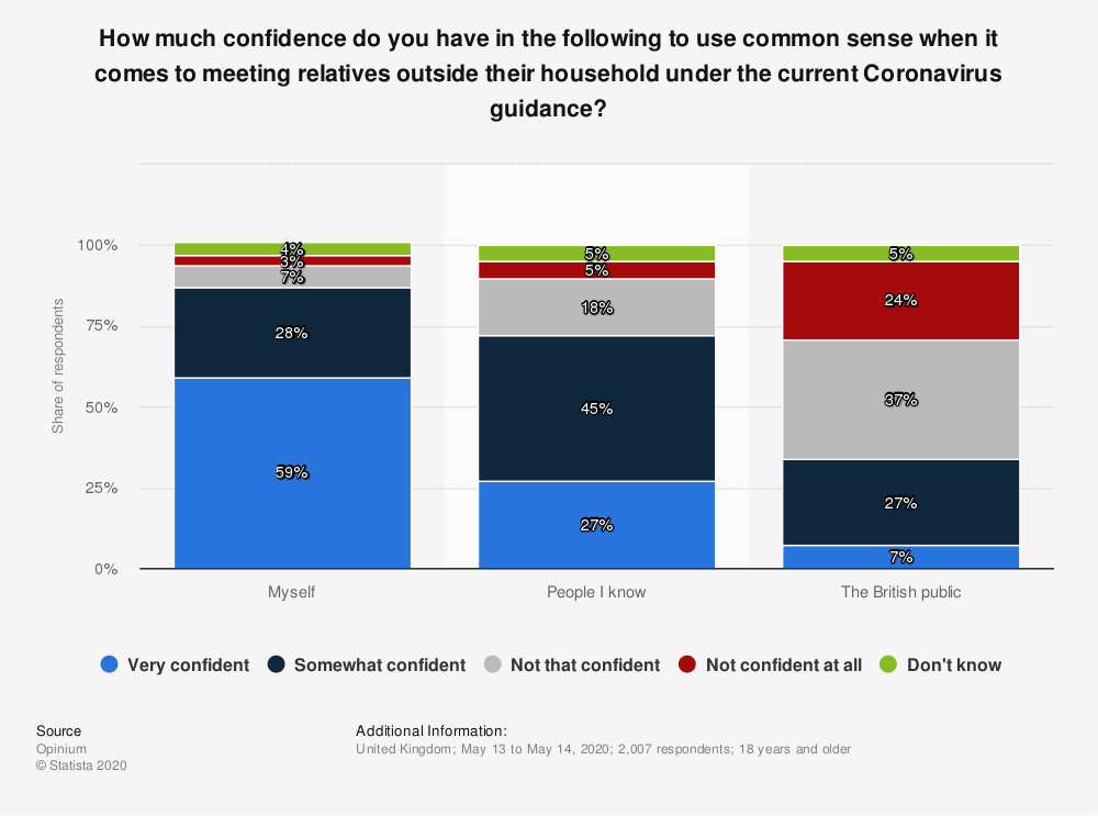 Statistic: How much confidence do you have in the following to use common sense when it comes to meeting relatives outside their household under the current Coronavirus guidance? | Statista