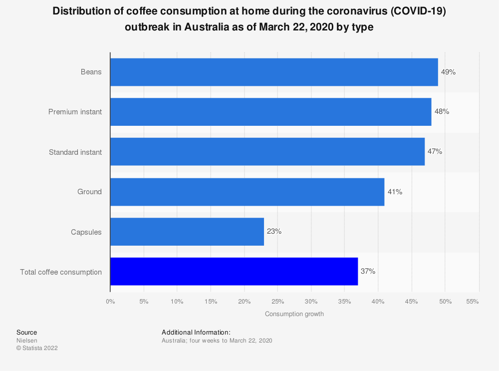 Statistic: Distribution of coffee consumption at home during the coronavirus (COVID-19) outbreak in Australia as of March 22, 2020 by type | Statista