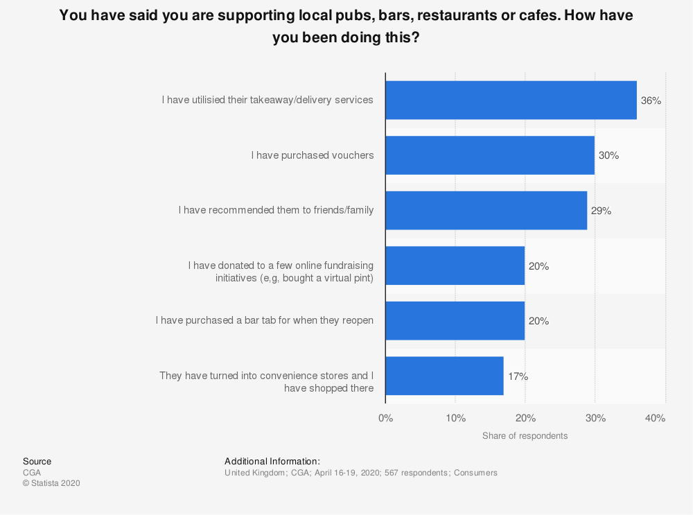 Statistic: You have said you are supporting local pubs, bars, restaurants or cafes. How have you been doing this? | Statista