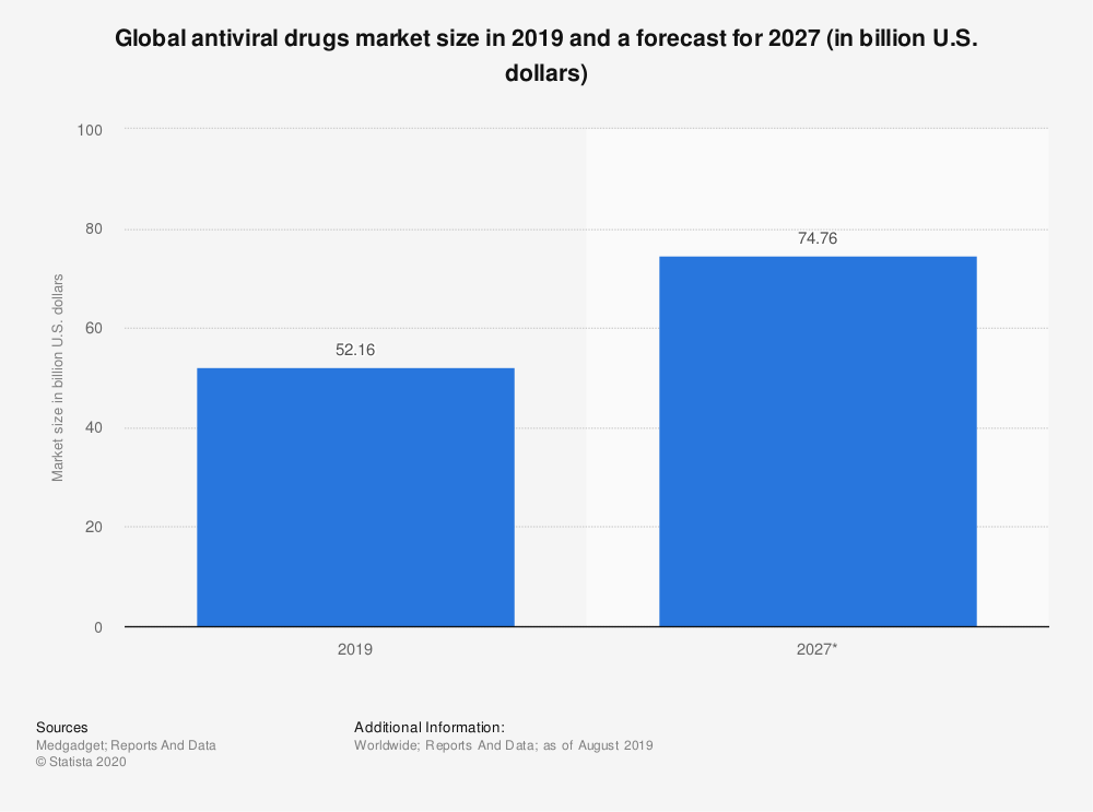 Statistic: Global antiviral drugs market size in 2019 and a forecast for 2027 (in billion U.S. dollars) | Statista