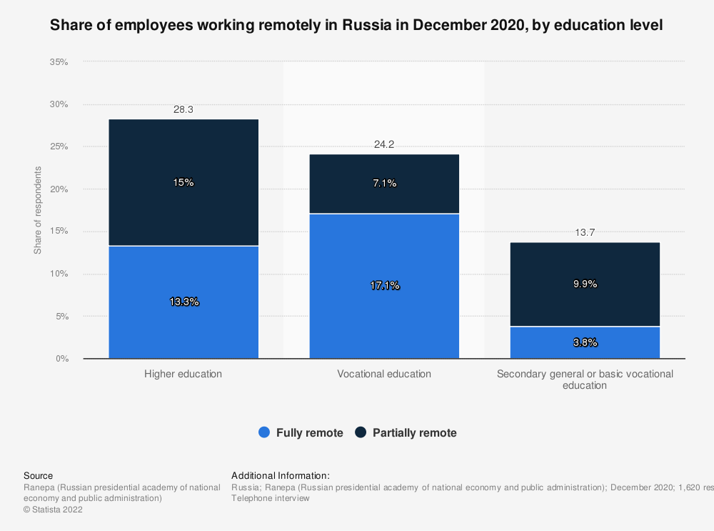 Statistic: Share of employees working remotely in Russia in December 2020, by education level | Statista