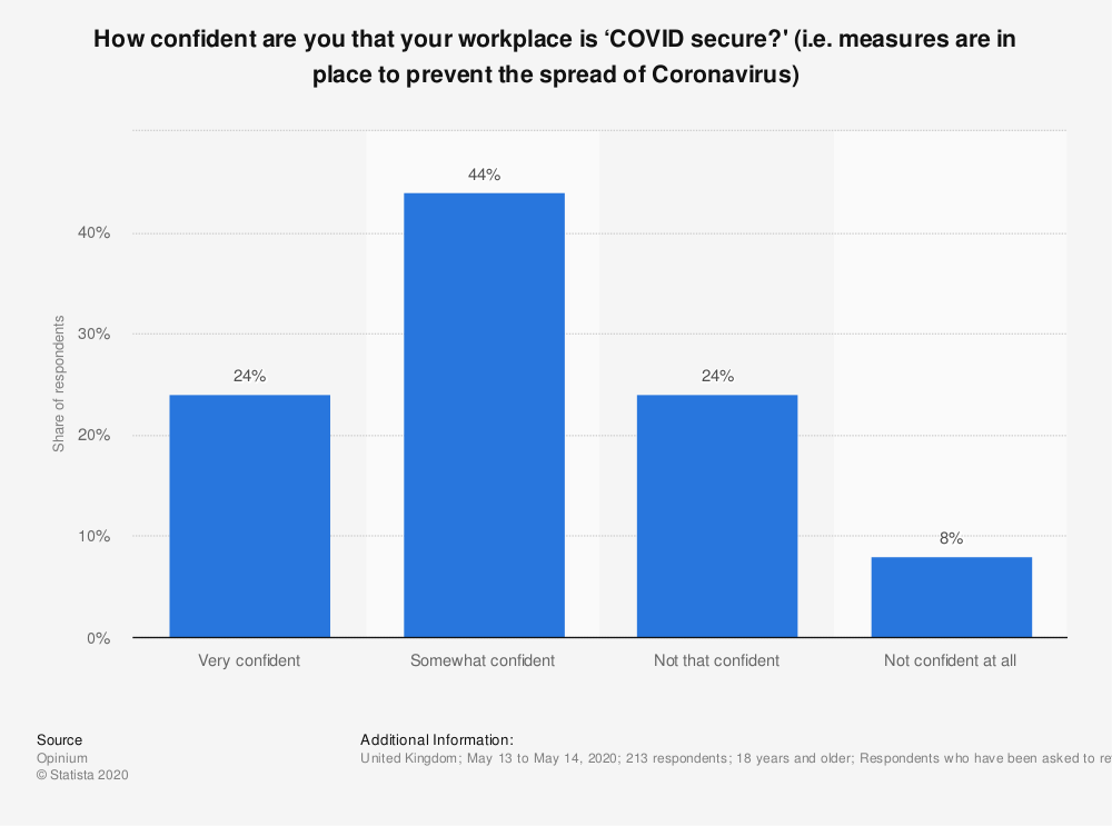 Statistic: How confident are you that your workplace is 'COVID secure?' (i.e. measures are in place to prevent the spread of Coronavirus) | Statista