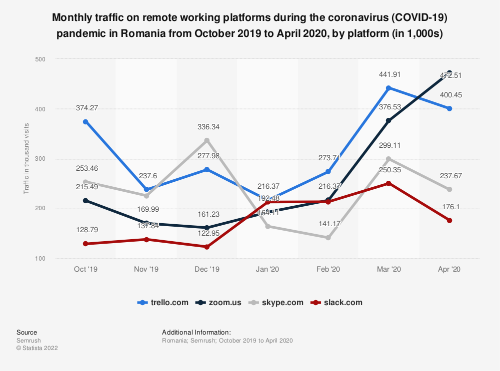 Statistic: Monthly traffic on remote working platforms during the coronavirus (COVID-19) pandemic in Romania from October 2019 to April 2020, by platform (in 1,000s) | Statista