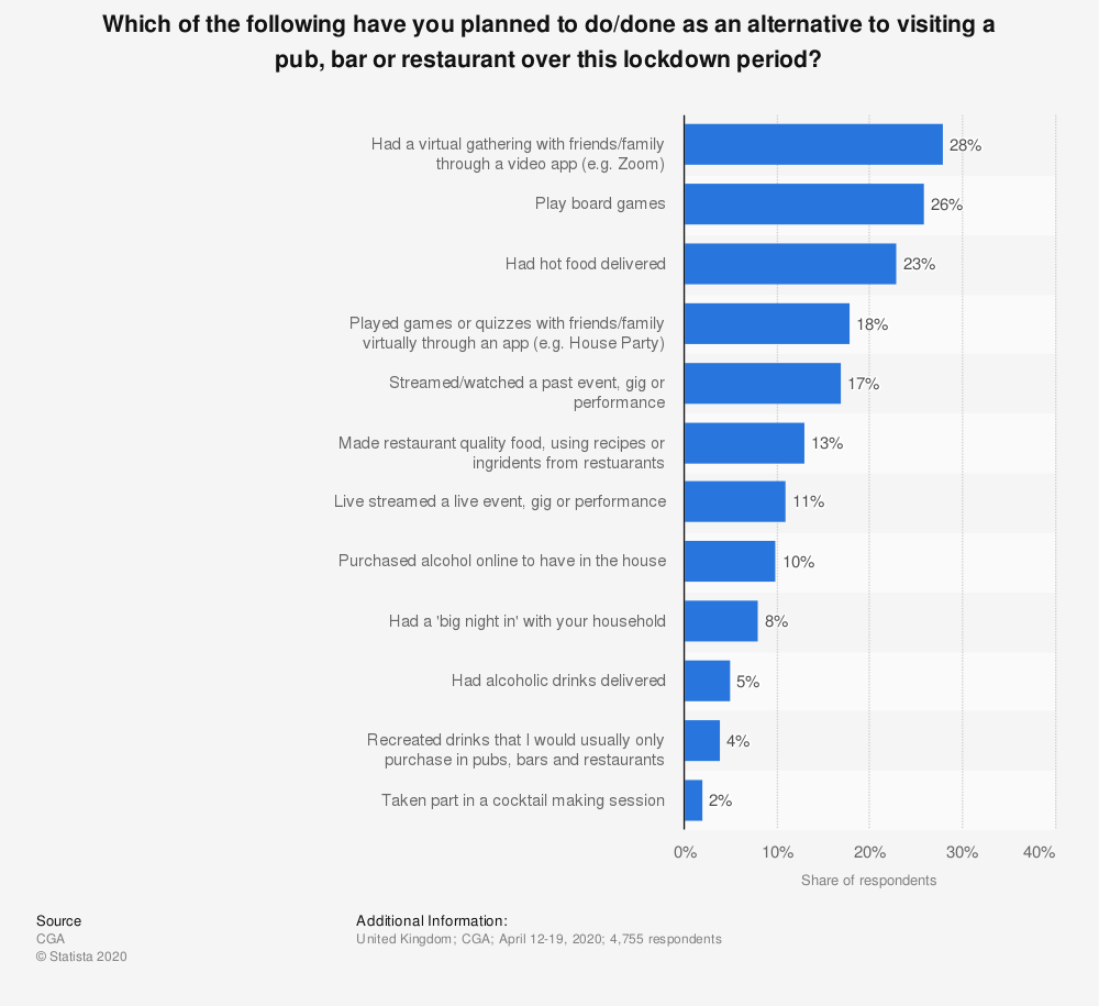 Statistic: Which of the following have you planned to do/done as an alternative to visiting a pub, bar or restaurant over this lockdown period? | Statista