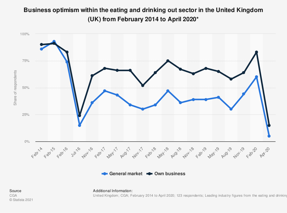 Statistic: Business optimism within the eating and drinking out sector in the United Kingdom (UK) from February 2014 to April 2020* | Statista