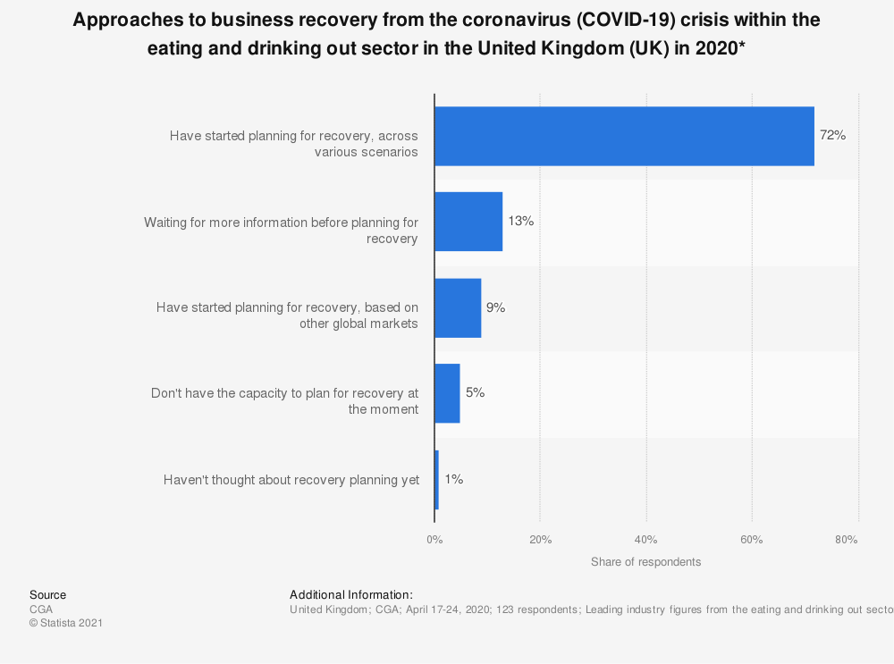 Statistic: Approaches to business recovery from the coronavirus (COVID-19) crisis within the eating and drinking out sector in the United Kingdom (UK) in 2020* | Statista