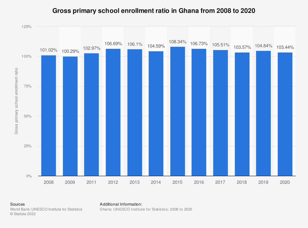 Statistic: Gross primary school enrollment ratio in Ghana from 2008 to 2019 | Statista
