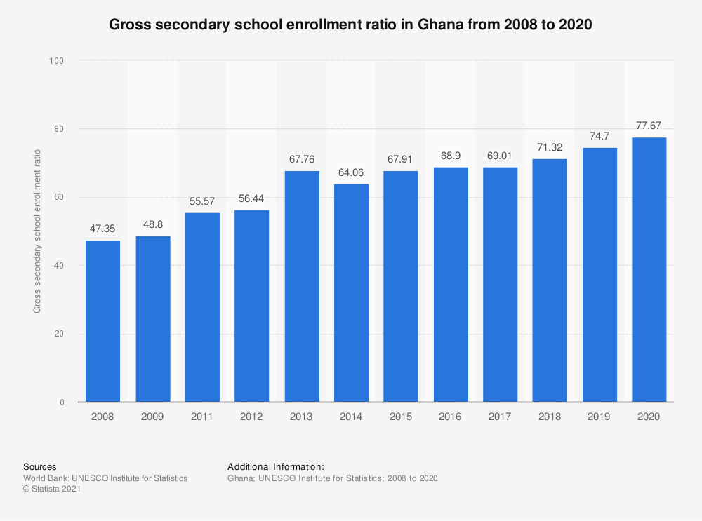 Statistic: Gross secondary school enrollment ratio in Ghana from 2008 to 2019   Statista