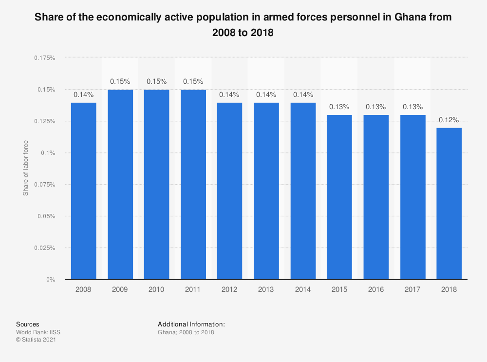Statistic: Share of the economically active population in armed forces personnel in Ghana from 2008 to 2018   Statista