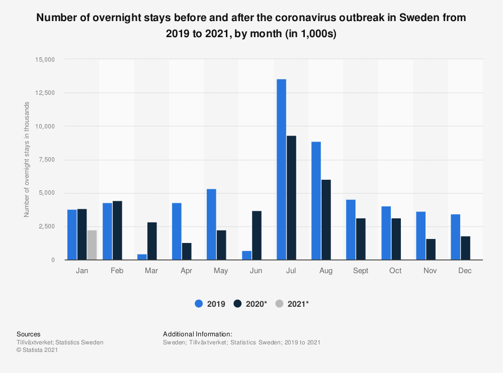 Statistic: Number of overnight stays before and after the coronavirus outbreak in Sweden from 2019 to 2021, by month (in 1,000s) | Statista