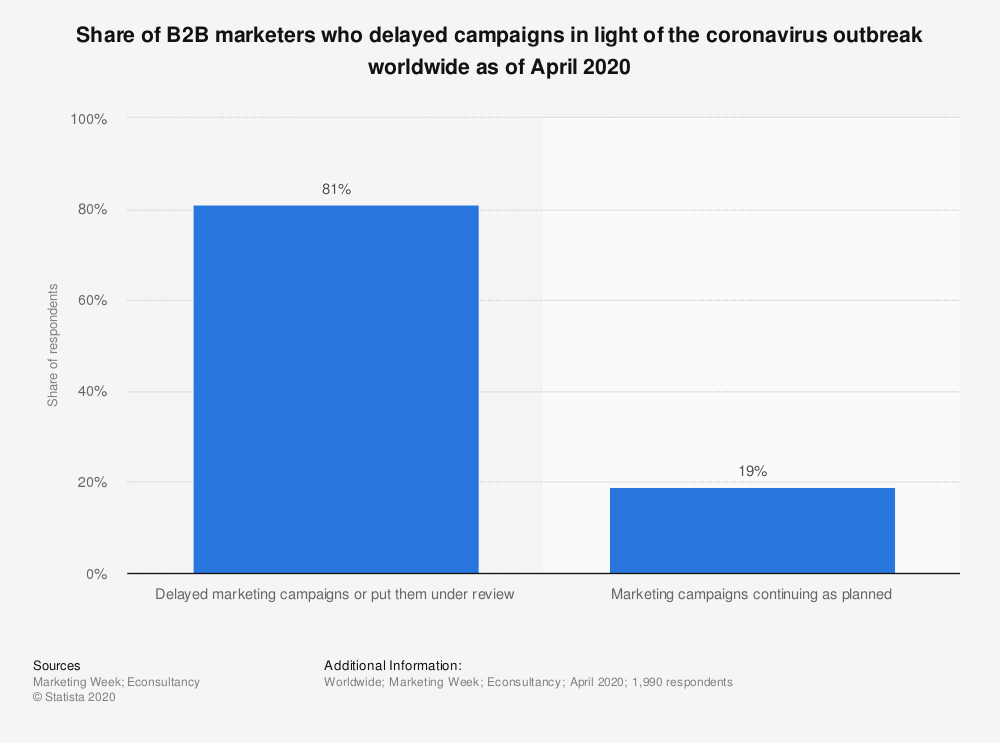 Statistic: Share of B2B marketers who delayed campaigns in light of the coronavirus outbreak worldwide as of April 2020 | Statista