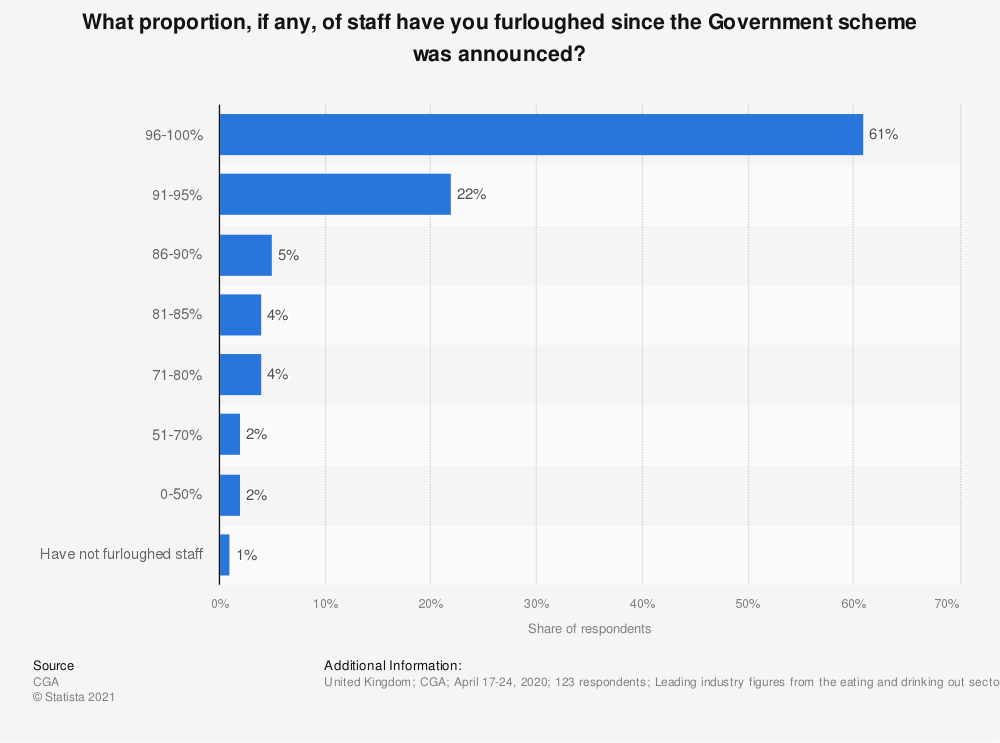 Statistic: What proportion, if any, of staff have you furloughed since the Government scheme was announced? | Statista