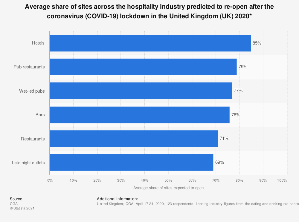 Statistic: Average share of sites across the hospitality industry predicted to re-open after the coronavirus (COVID-19) lockdown in the United Kingdom (UK) 2020* | Statista