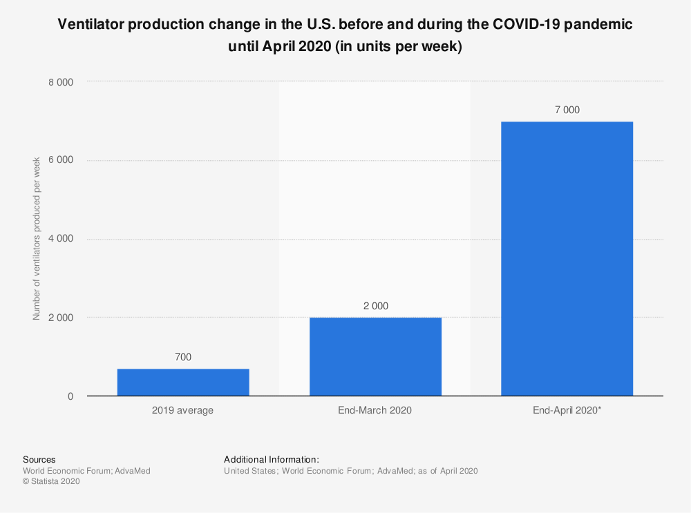 Statistic: Ventilator production change in the U.S. before and during the COVID-19 pandemic until April 2020 (in units per week)   Statista